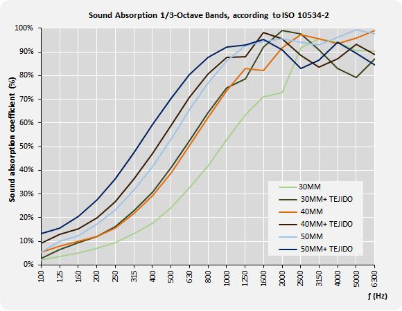 Gráfico de absorción paneles SONTECT